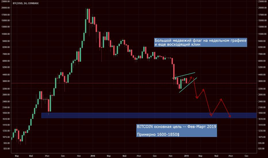BTCUSD: Bitcoin большой медвежий флаг на недельном графике