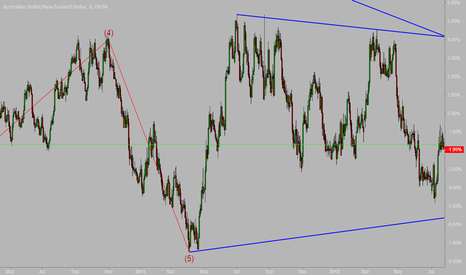AUDNZD: Long for audnzd