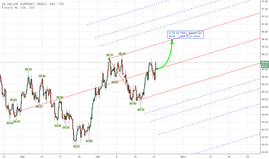 DXY: PITCHFORK - DXY US INDEX Weekly Analysis 22nd - 26th Oct 2018