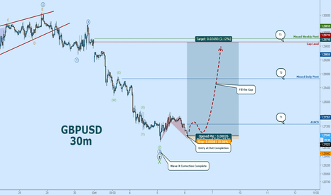 GBPUSD: GBPUSD Wave-X Complete with Bat:  Ready to Rally
