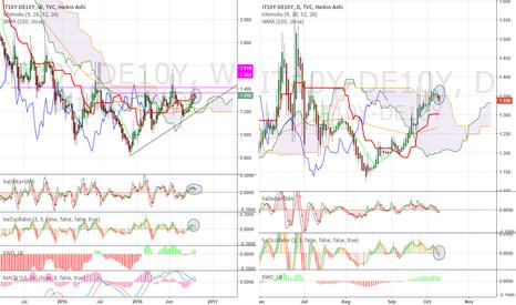 IT10Y-DE10Y: Italy 10y vs Bund. Some spread re-compression