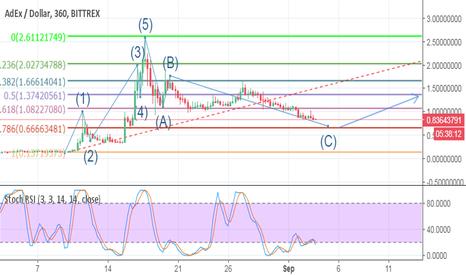 ADXUSD: ADEX/USD approaching bottom