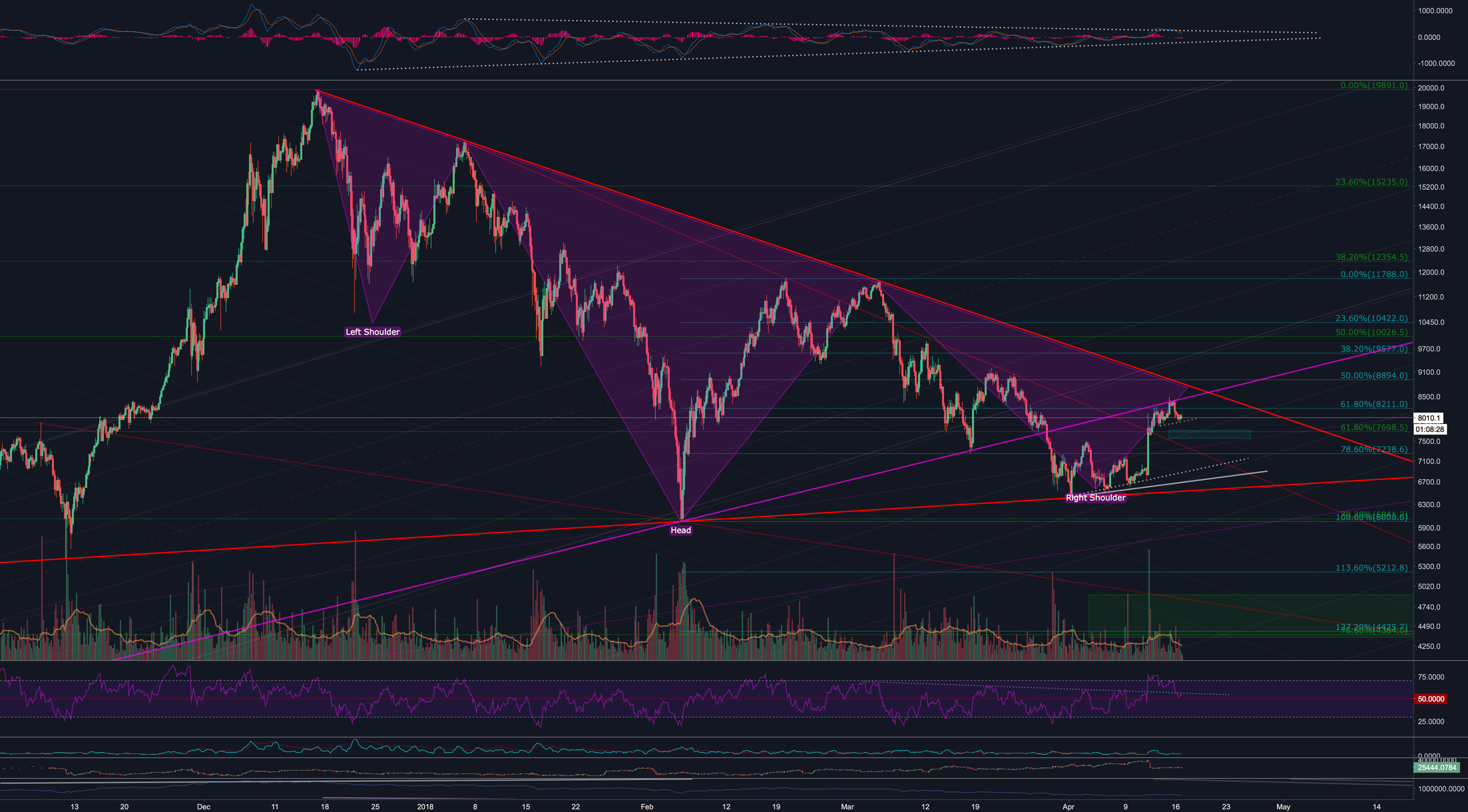 BTC:  Inverse H&S if we pass Major Downtrend line