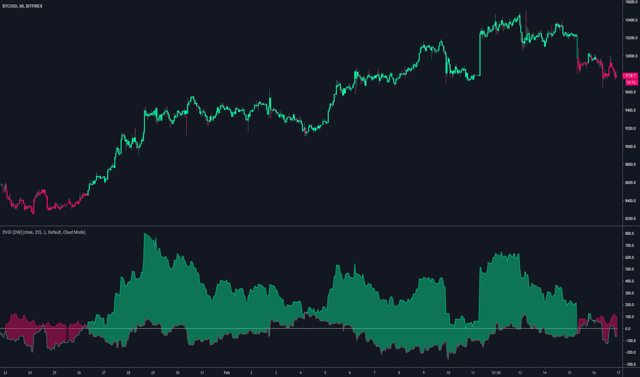 Count — Indicators and Signals — TradingView