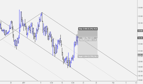 EURJPY: EURJPY Sell Opportunity at Upper Parallel of Median Line