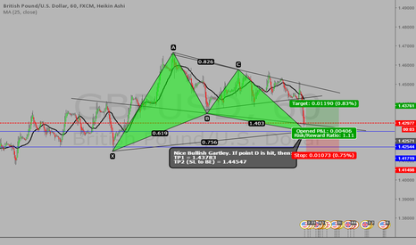 GBPUSD: #GBPUSD BULLISH GARTLEY PATTERN! #PATTERNTRADING
