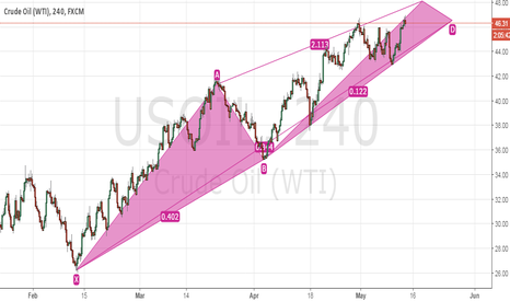 USOIL: Crude Oil Short Term View