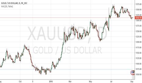 XAUUSD: Non Farm Payrolls impact on Gold by ForexSQ