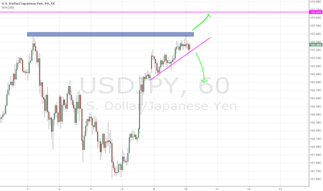 USDJPY: USDJPY 1H Breakup or Breakdown?