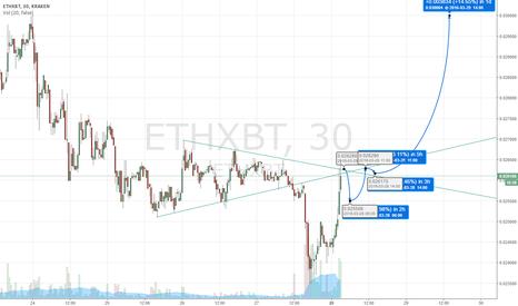 ETHXBT: Eth proves it won't trade inverse BTC