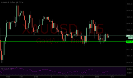 XAUUSD: Long GOLD from 1223.8