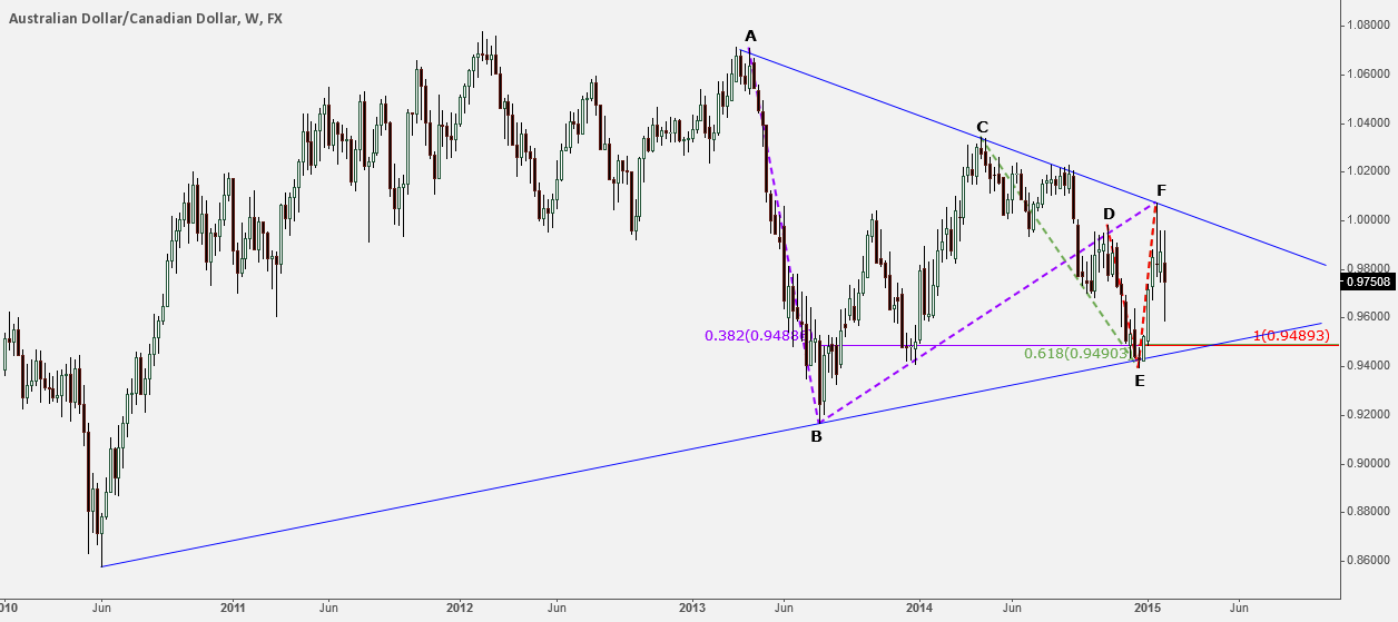 AUD/CAD weekly bear target