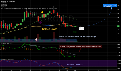 TROV: TROV's Golden Cross and My First TradingView Chart