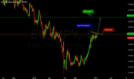 EURJPY: Buy the Break