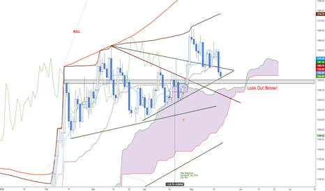 XAUUSD: 1240-1250 Important Decision Zone for Gold
