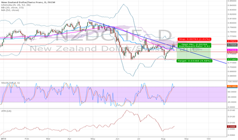 NZDCHF: Overbought in a downtrend
