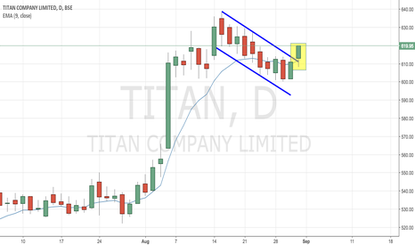 TITAN: Titan - Positive Channel Breakout