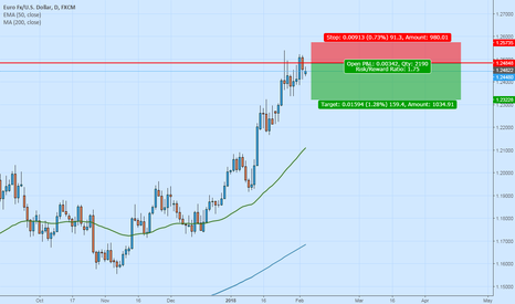 EURUSD: Short Entry for EU
