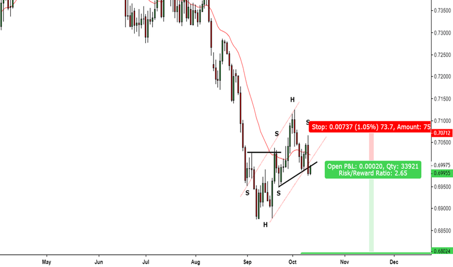 AUDCHF: Break Out of Multiple Patterns, Aussie Swiss