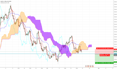 XAUUSD: XAU/USD Short Trade Idea