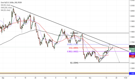 EURUSD: Last chance for a possible short...