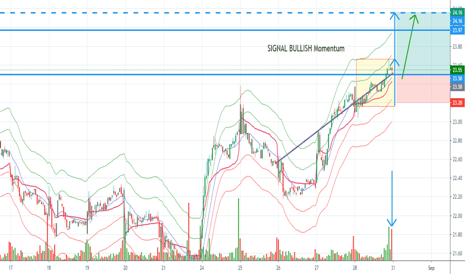 Ally Stock Price And Chart Nyse Ally Tradingview