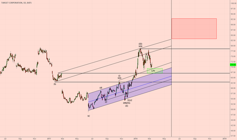 TGT: TGT Wyckoff and Elliot Wave Analysis
