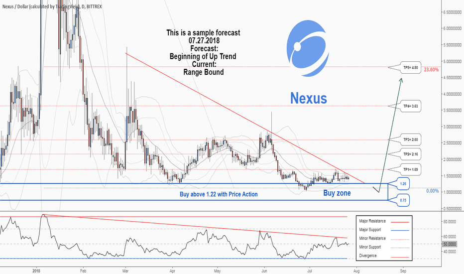 NXSUSD: A trading opportunity to buy in NXSUSD
