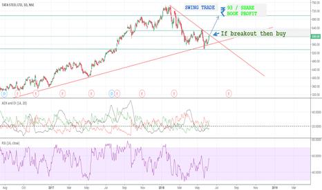 TATASTEEL: Upward breakout = buy = 15% profit
