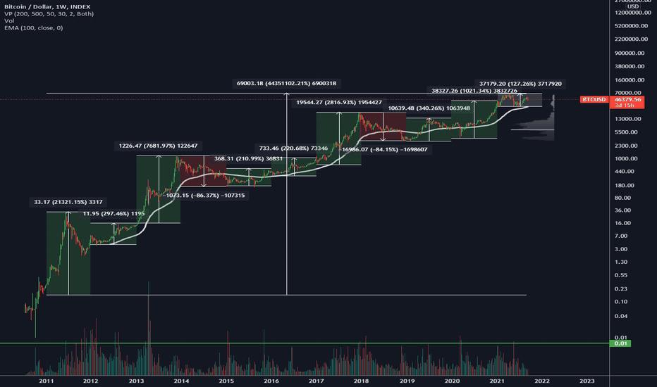 bitcoin chart trading online