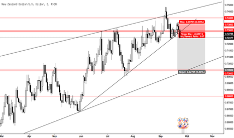 NZDUSD: Nzd/Usd: Bearish Setup