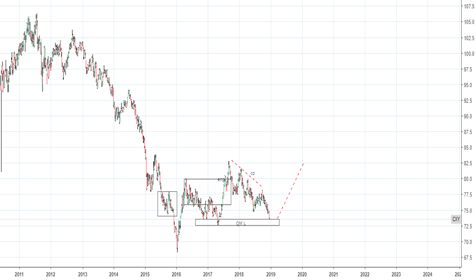 CXY: Canadian dollar index weekly