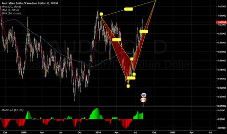 AUDCAD: Crab Bearish