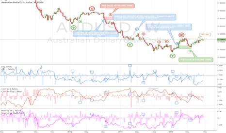 AUDUSD: Still positive on Aussie, BUT...