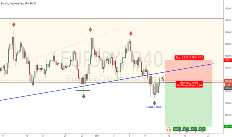 EURJPY: EURJPY SELL 4 HOUR