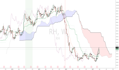 RH: $RH approaching major resistance at 44.69.