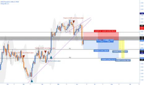 GBPUSD: GBPUSD shorting based on indicator & analysis
