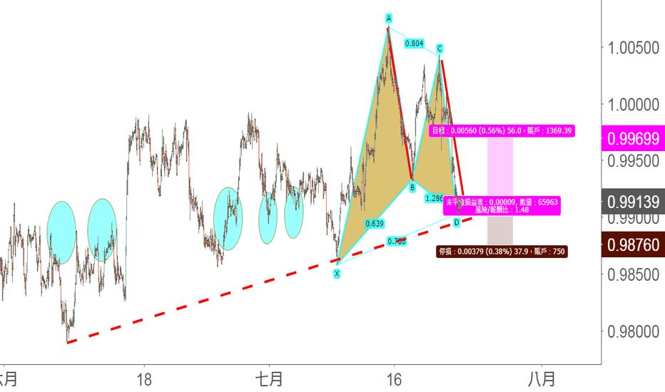 USDCHF: 形態的疊加:USD/CHF的短期看漲gartly