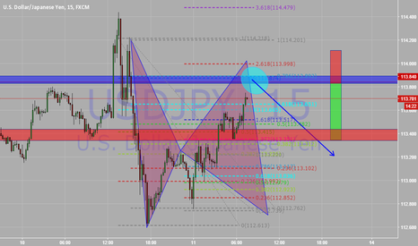 USDJPY: usdjpy bearish bat formation with strong reversal zones
