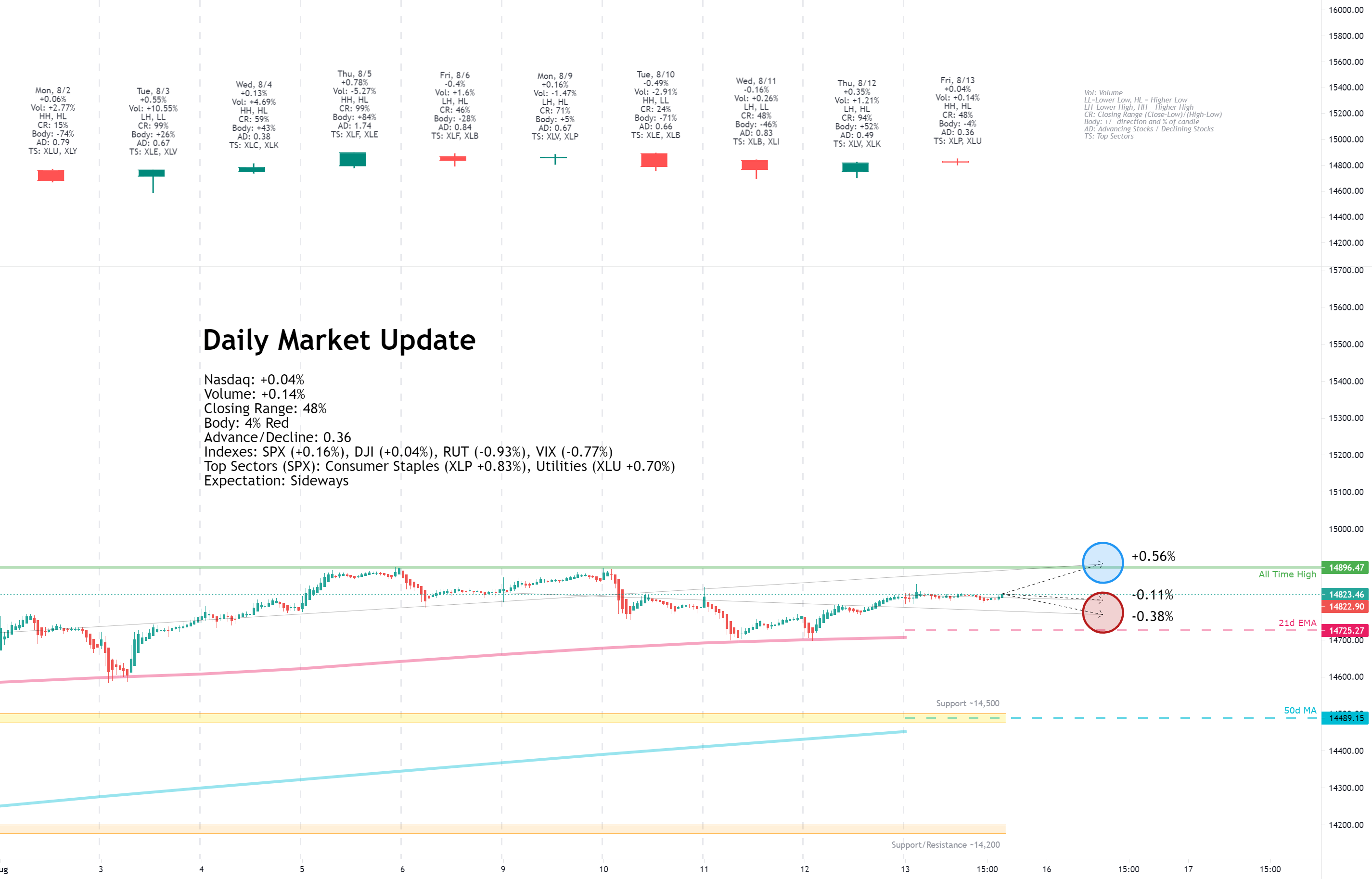 Daily Market Update for 8/13