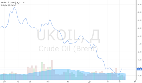 UKOIL: Виден четкий тренд на покупку контрактов на нефть