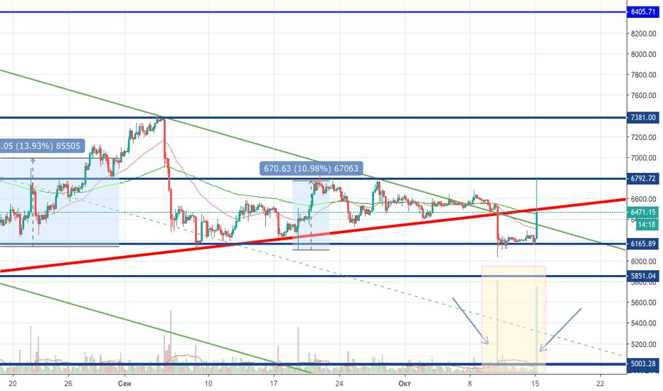 BTCUSD: Bitcoin: Манипулирование рынком продолжается.