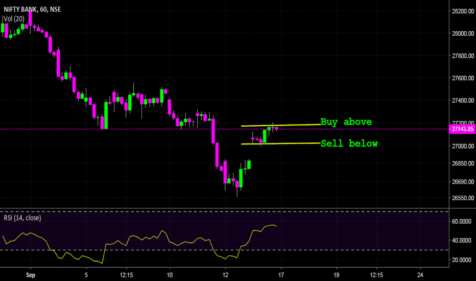 BANKNIFTY: Bank Nifty - Getting ready for big move!