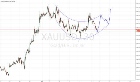 XAUUSD: Possible long chance for GOLD