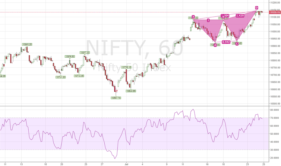 NIFTY: nifty will see a downtrend bear harmonic pattern