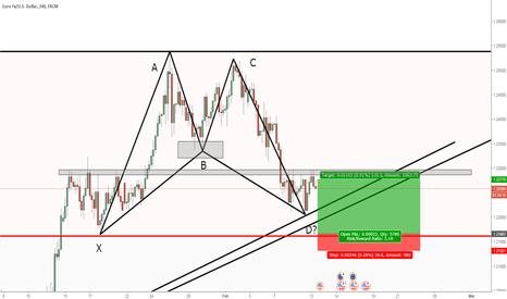 EURUSD: EURUSD: Potential harmonic pattern