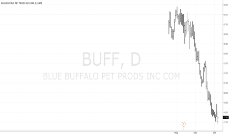 BUFF: BUFF (Blue Buffalo) - intermediate-term buy