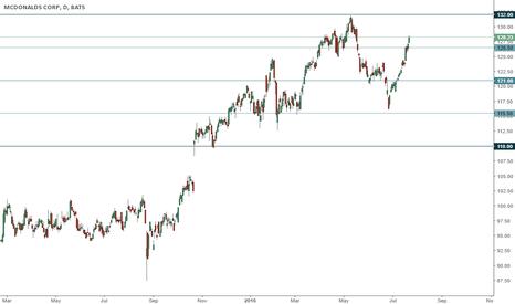 MCD: MCD trading range