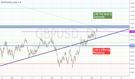 GBPUSD: Waiting for a trigger