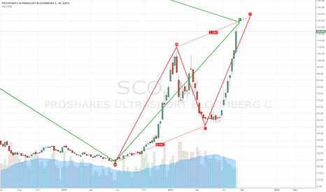SCO: INVERSE OIL ETF S/R Cluster Confirmation